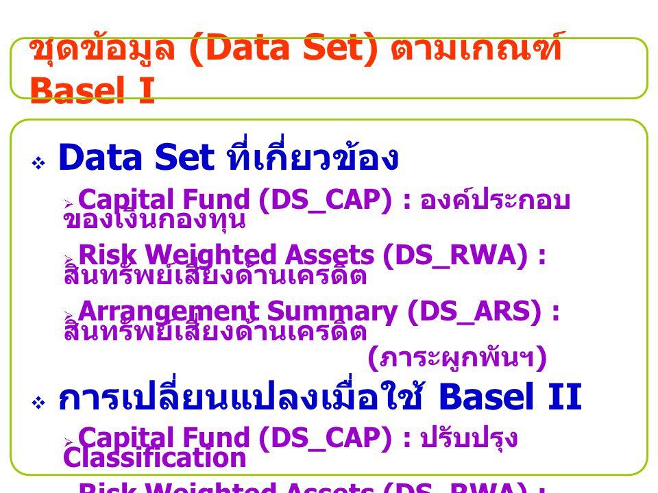 ชุดข้อมูล (Data Set) ตามเกณฑ์ Basel I