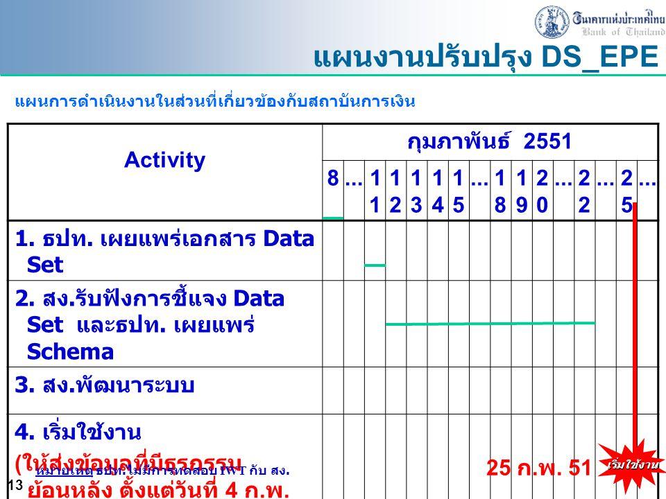 แผนงานปรับปรุง DS_EPE