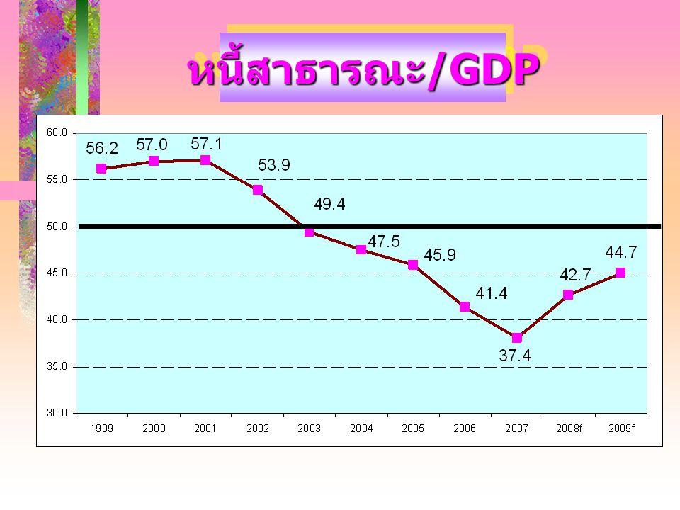 หนี้สาธารณะ/GDP