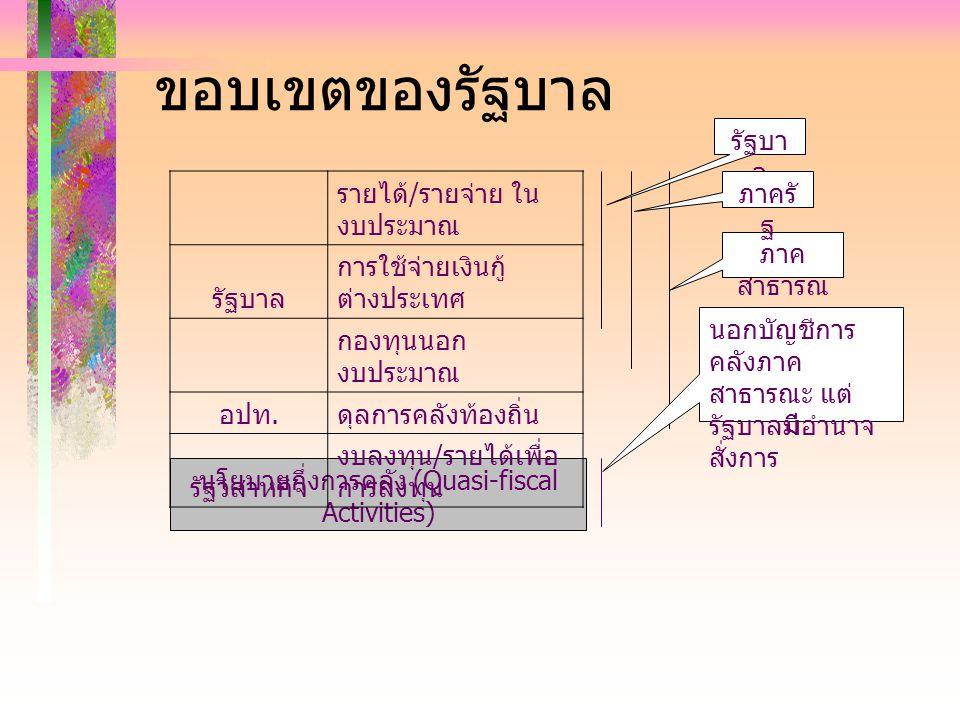 นโยบายกึ่งการคลัง (Quasi-fiscal Activities)