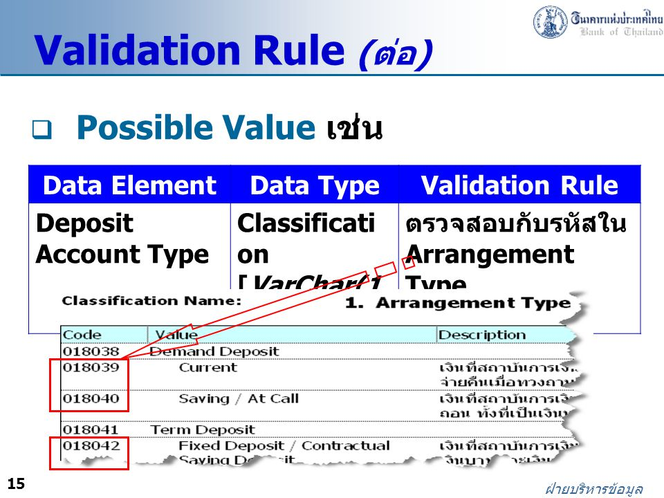 Validation Rule (ต่อ) Possible Value เช่น Data Element Data Type