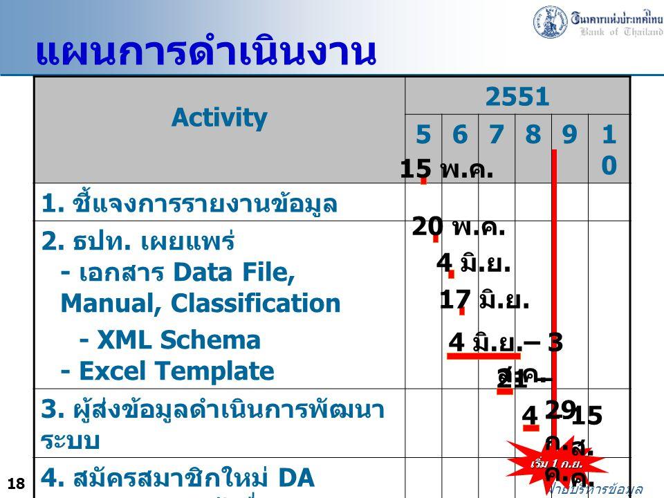 แผนการดำเนินงาน Activity 2551 5 6 7 8 9 10 1. ชี้แจงการรายงานข้อมูล
