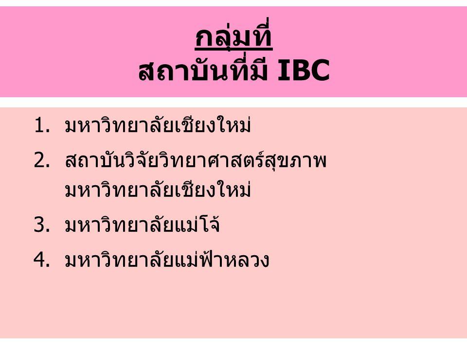 กลุ่มที่ สถาบันที่มี IBC