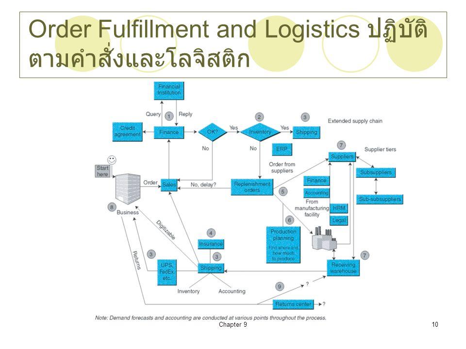 Order Fulfillment and Logistics ปฏิบัติตามคำสั่งและโลจิสติก