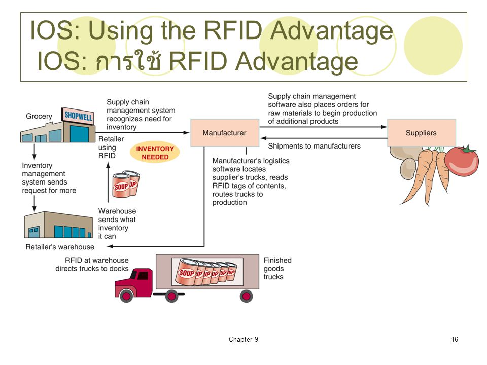 IOS: Using the RFID Advantage IOS: การใช้ RFID Advantage