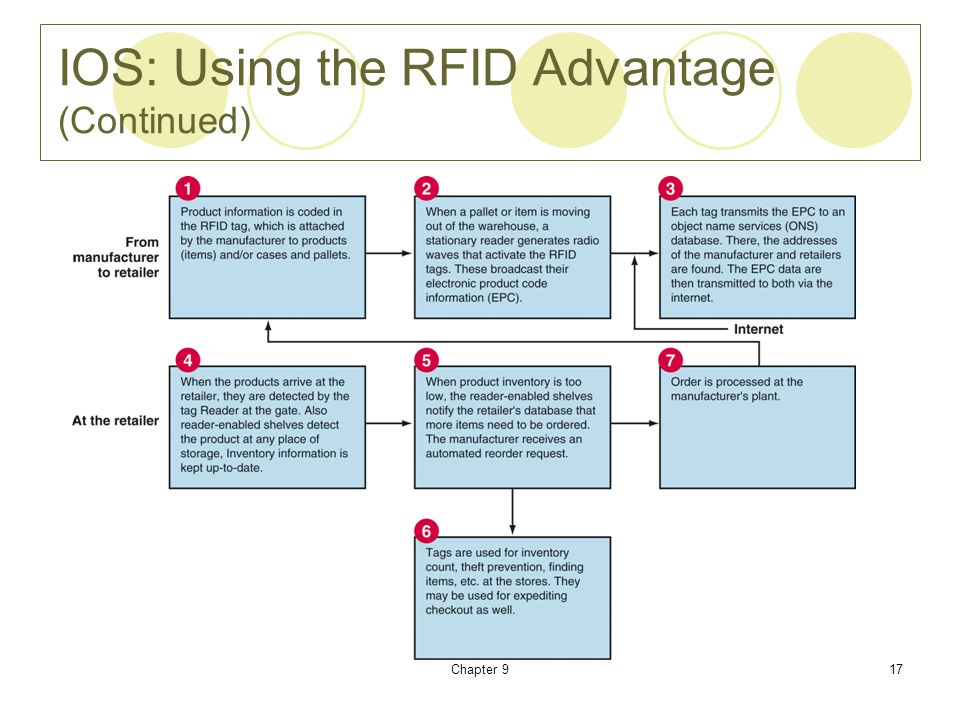 IOS: Using the RFID Advantage (Continued)