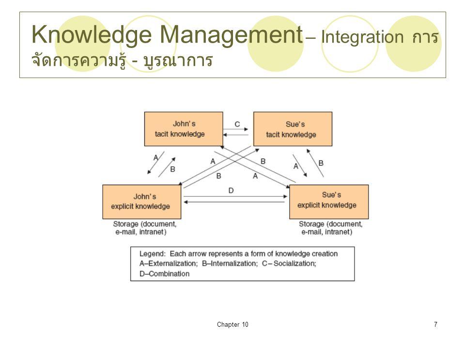 Knowledge Management – Integration การจัดการความรู้ - บูรณาการ