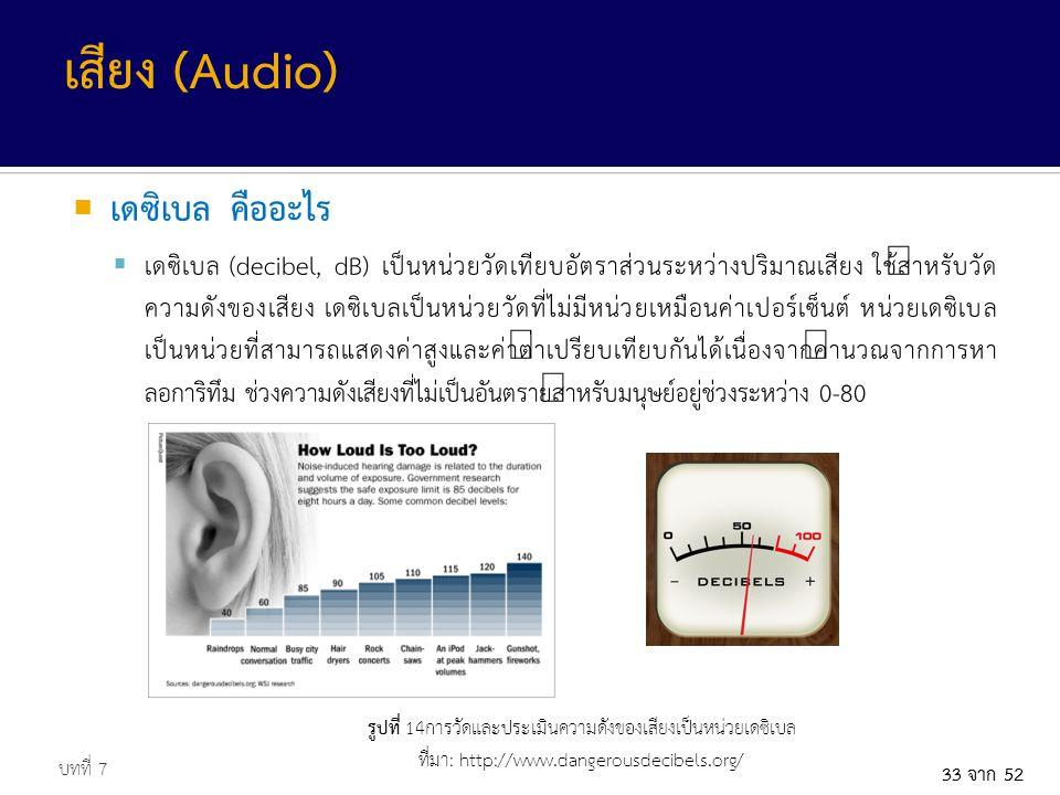 เสียง (Audio) เดซิเบล คืออะไร