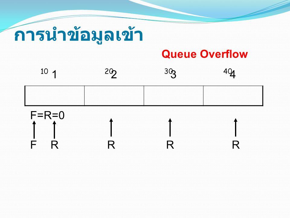 การนำข้อมูลเข้า Queue Overflow 1 2 3 4 10 20 30 40 F=R=0 F R R R R
