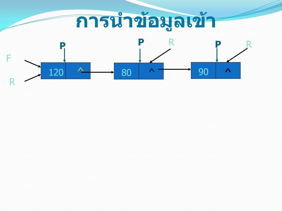 การนำข้อมูลเข้า P R P P R F 120 ^ 80 ^ 90 ^ R