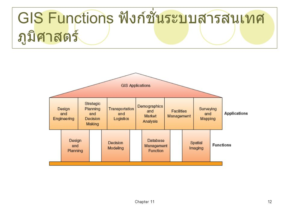GIS Functions ฟังก์ชั่นระบบสารสนเทศภูมิศาสตร์