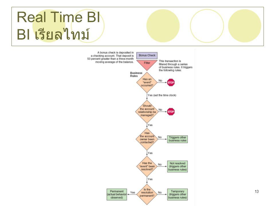 Real Time BI BI เรียลไทม์