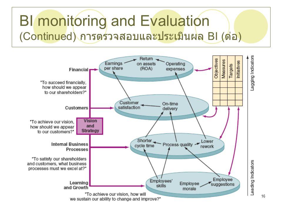 BI monitoring and Evaluation (Continued) การตรวจสอบและประเมินผล BI (ต่อ)