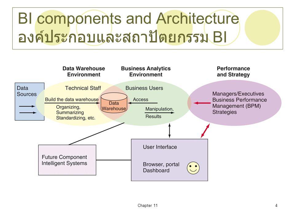 BI components and Architecture องค์ประกอบและสถาปัตยกรรม BI