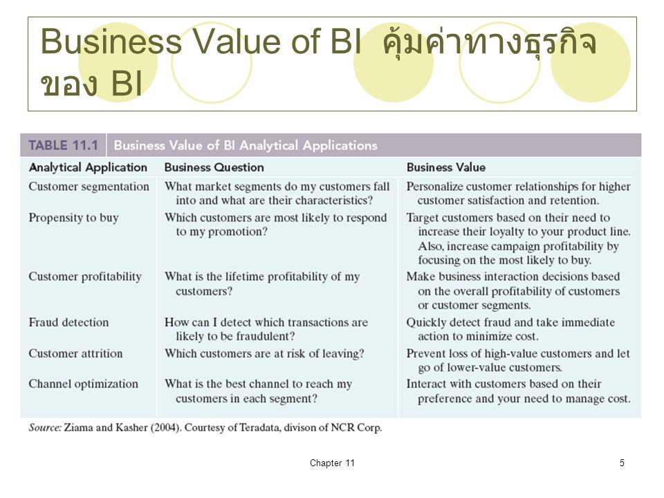 Business Value of BI คุ้มค่าทางธุรกิจของ BI
