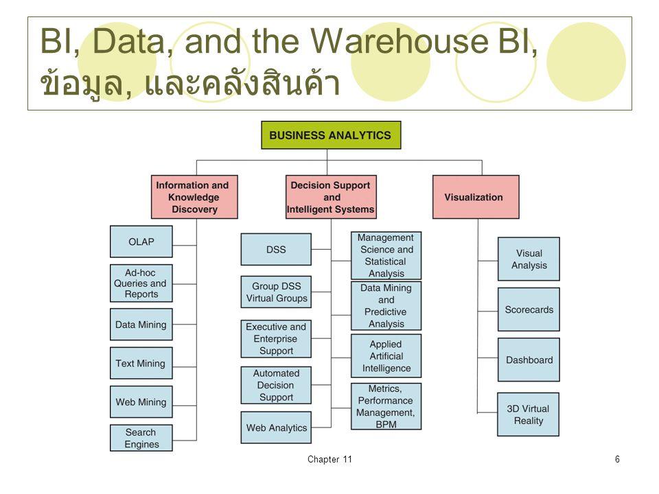 BI, Data, and the Warehouse BI, ข้อมูล, และคลังสินค้า