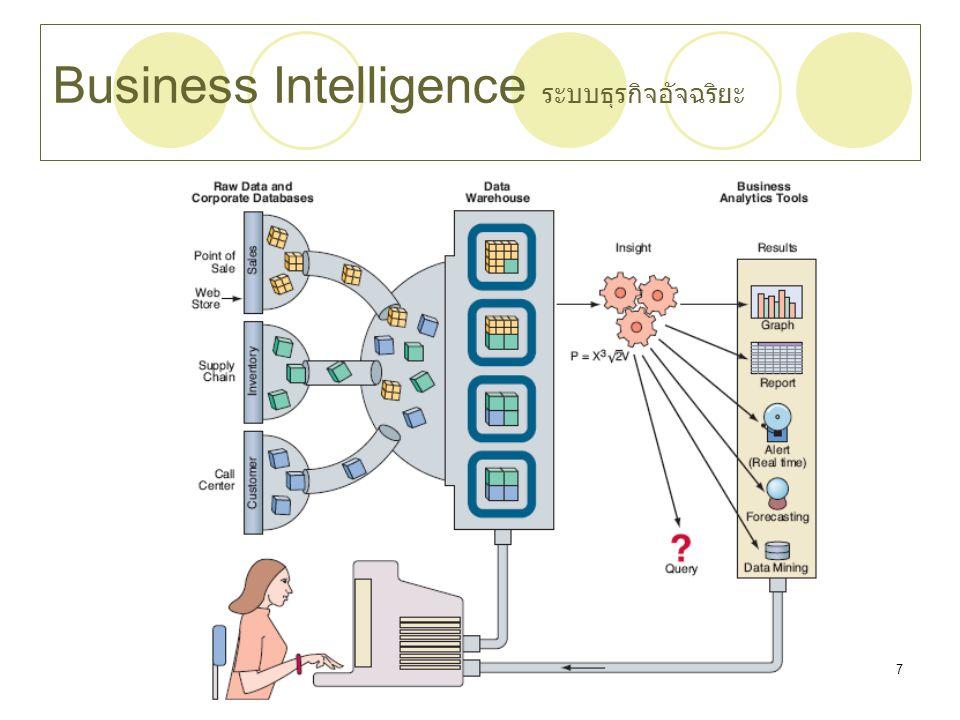 Business Intelligence ระบบธุรกิจอัจฉริยะ