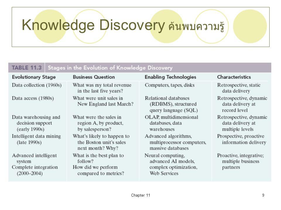 Knowledge Discovery ค้นพบความรู้