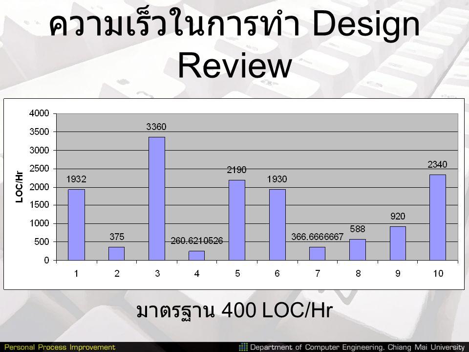 ความเร็วในการทำ Design Review
