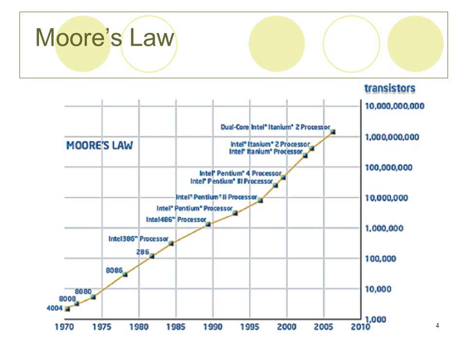 Moore's Law Chapter 14