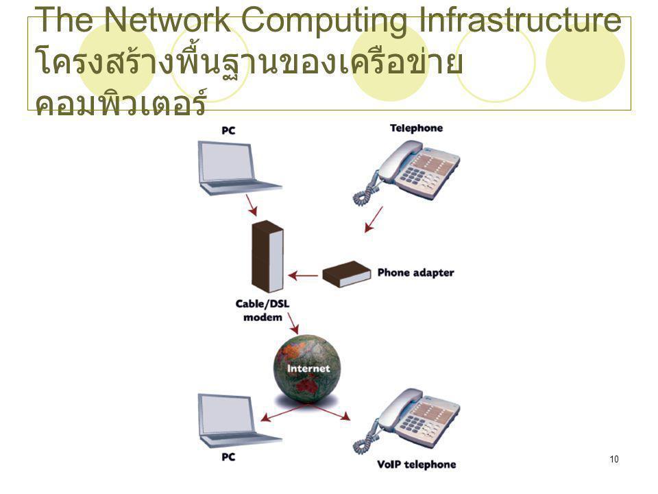 The Network Computing Infrastructureโครงสร้างพื้นฐานของเครือข่ายคอมพิวเตอร์