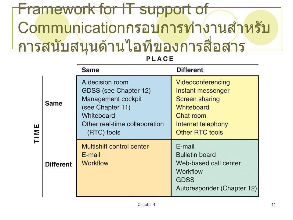 Framework for IT support of Communicationกรอบการทำงานสำหรับการสนับสนุนด้านไอทีของการสื่อสาร