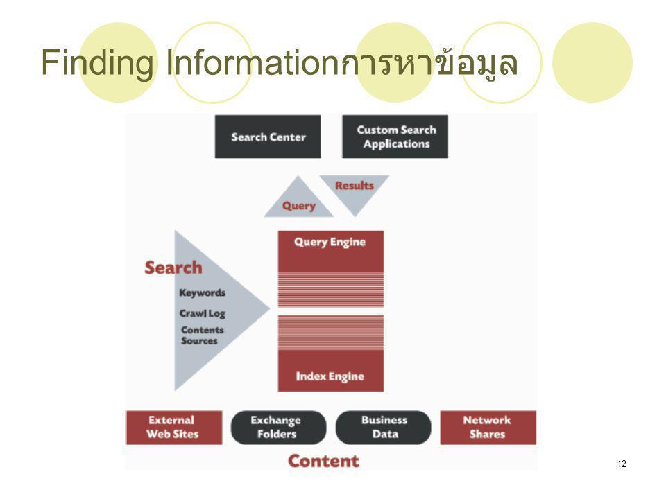 Finding Informationการหาข้อมูล