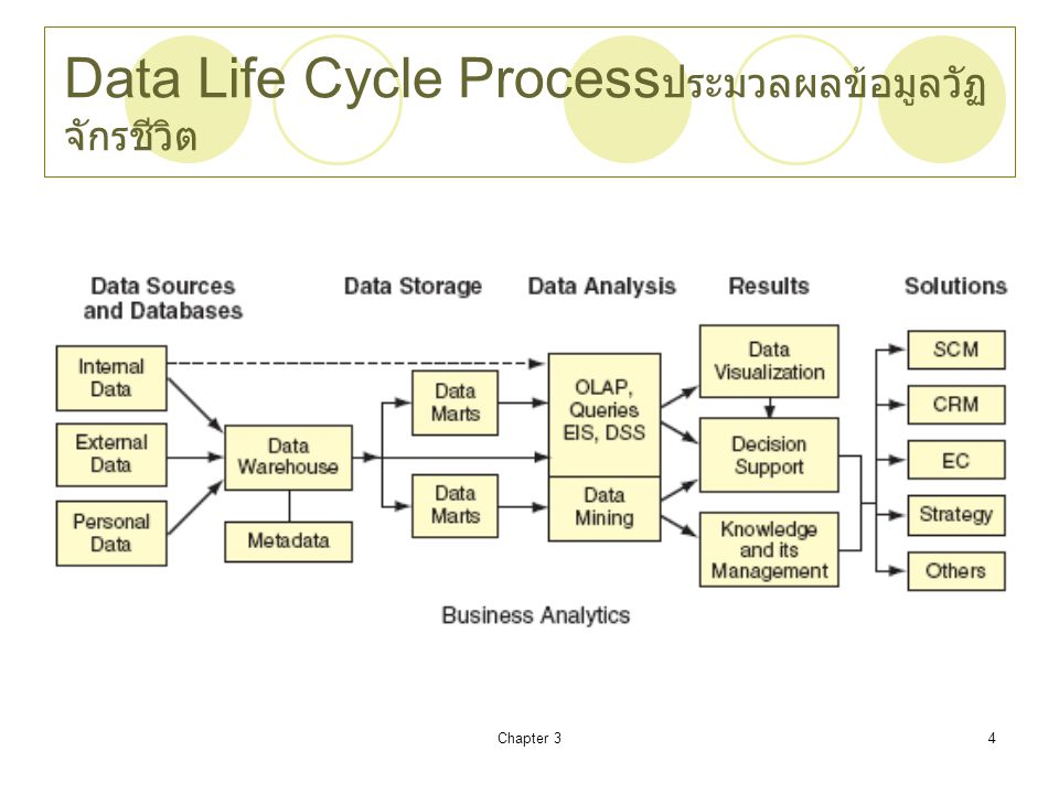 Data Life Cycle Processประมวลผลข้อมูลวัฏจักรชีวิต