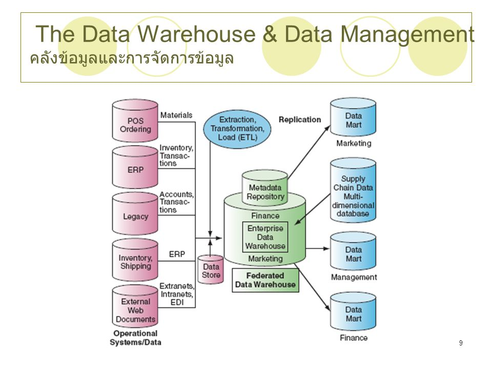 The Data Warehouse & Data Management คลังข้อมูลและการจัดการข้อมูล