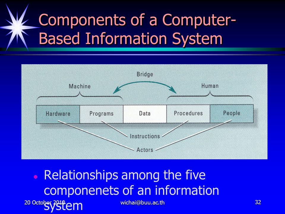Components of a Computer-Based Information System