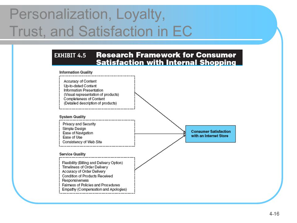 Personalization, Loyalty, Trust, and Satisfaction in EC