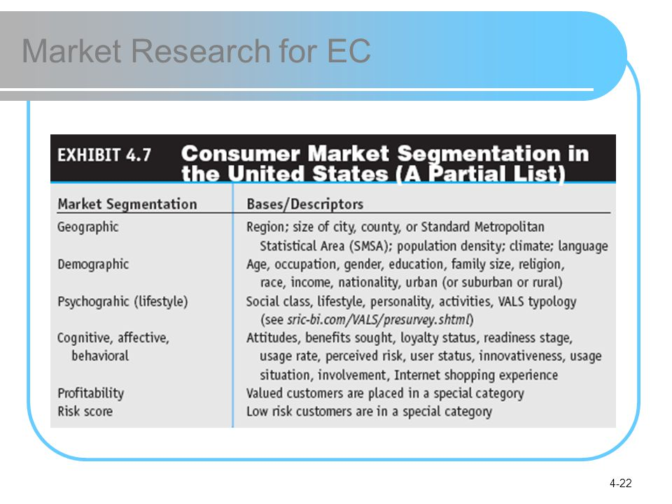 Market Research for EC