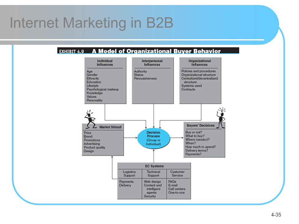 Internet Marketing in B2B
