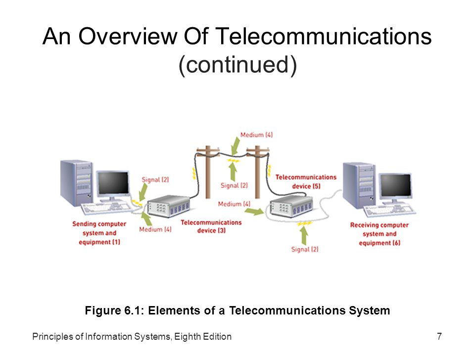 An Overview Of Telecommunications (continued)‏