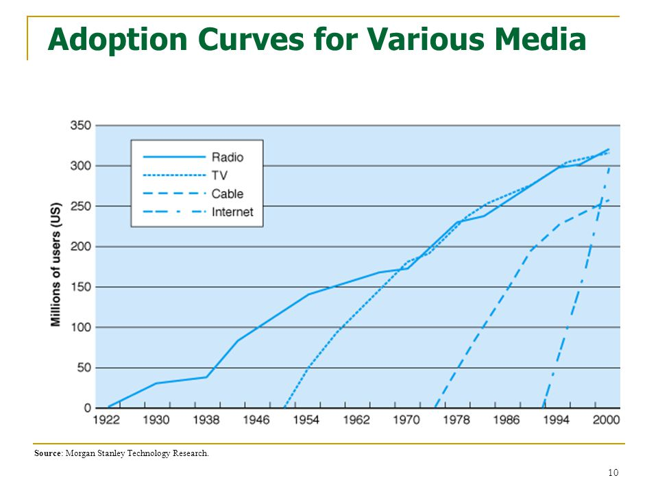 Adoption Curves for Various Media