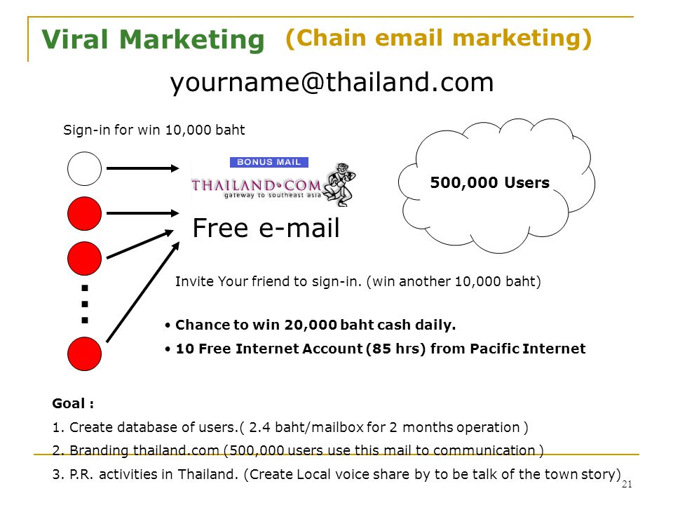 (Chain  marketing)