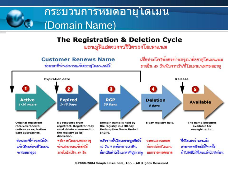 กระบวนการหมดอายุโดเมน (Domain Name)