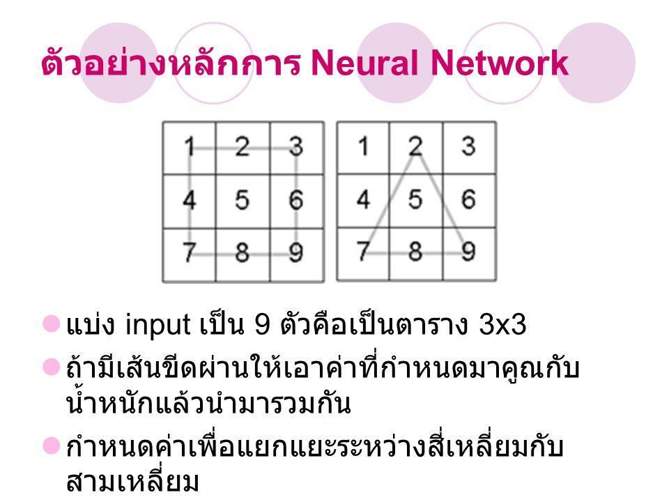 ตัวอย่างหลักการ Neural Network