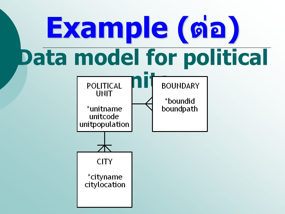 Data model for political units