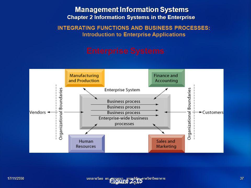 Enterprise Systems Management Information Systems Figure 2-15