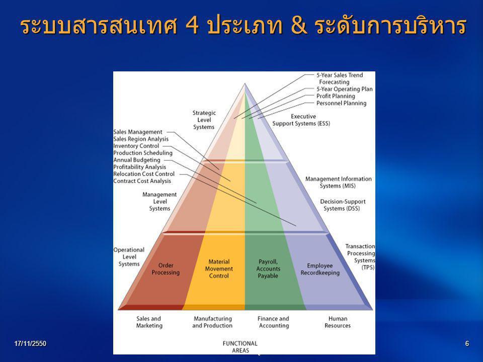 ระบบสารสนเทศ 4 ประเภท & ระดับการบริหาร