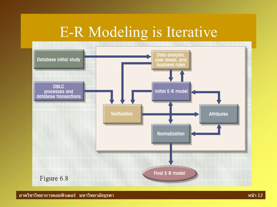 E-R Modeling is Iterative