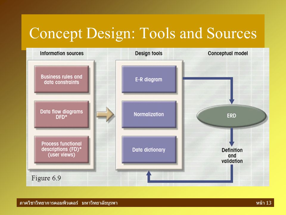 Concept Design: Tools and Sources
