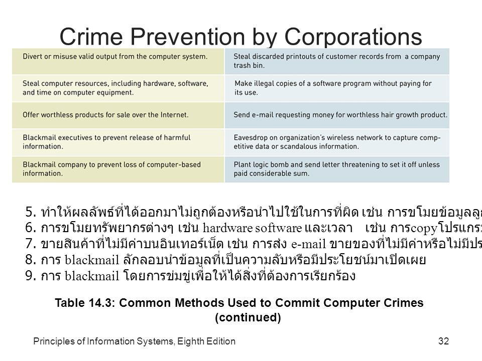 Crime Prevention by Corporations (continued)