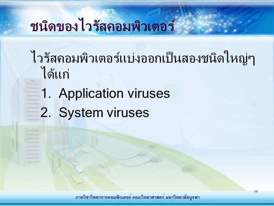 ชนิดของไวรัสคอมพิวเตอร์