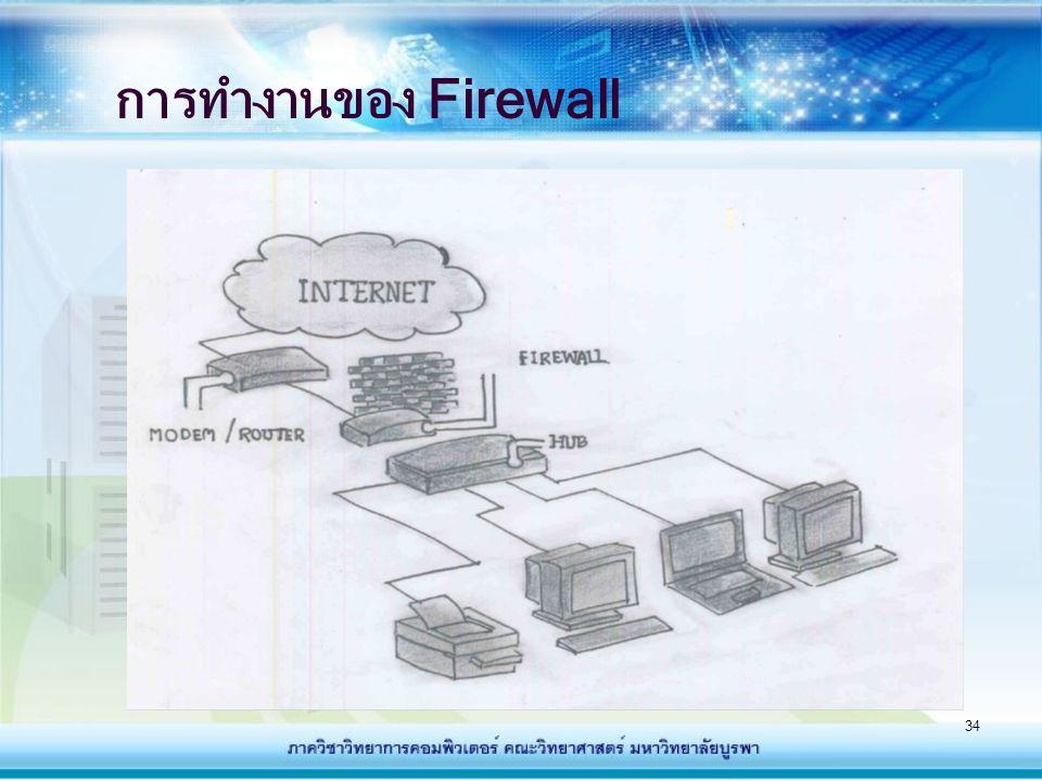 การทำงานของ Firewall