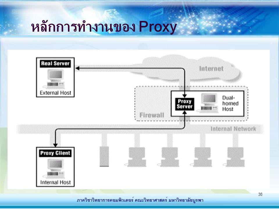 หลักการทำงานของ Proxy