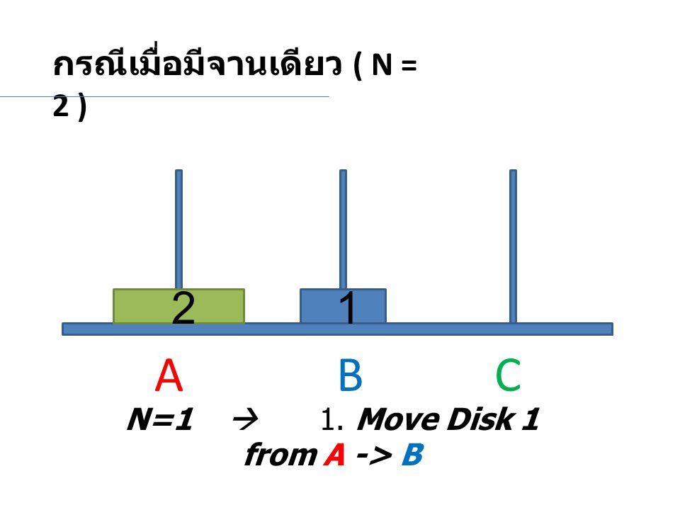 N=1  1. Move Disk 1 from A -> B