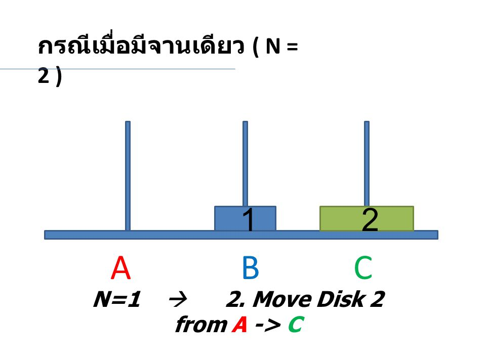 N=1  2. Move Disk 2 from A -> C