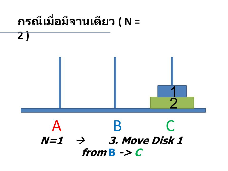 N=1  3. Move Disk 1 from B -> C